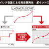 NHKのニュースウオッチ9でハイレゾが紹介されたと聞いて。アナログとデジタルとハイレゾについて書いてみる